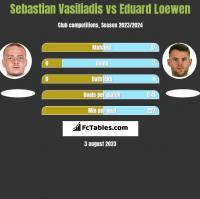 Sebastian Vasiliadis vs Eduard Loewen h2h player stats