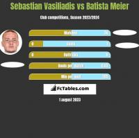 Sebastian Vasiliadis vs Batista Meier h2h player stats