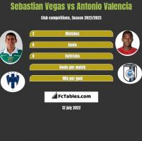Sebastian Vegas vs Antonio Valencia h2h player stats