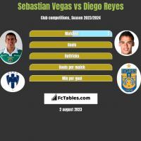 Sebastian Vegas vs Diego Reyes h2h player stats