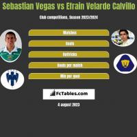 Sebastian Vegas vs Efrain Velarde Calvillo h2h player stats