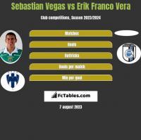 Sebastian Vegas vs Erik Franco Vera h2h player stats