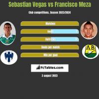 Sebastian Vegas vs Francisco Meza h2h player stats