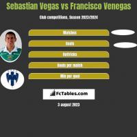 Sebastian Vegas vs Francisco Venegas h2h player stats