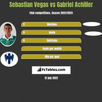 Sebastian Vegas vs Gabriel Achilier h2h player stats