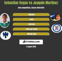 Sebastian Vegas vs Joaquin Martinez h2h player stats