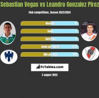 Sebastian Vegas vs Leandro Gonzalez Pirez h2h player stats