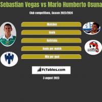 Sebastian Vegas vs Mario Humberto Osuna h2h player stats