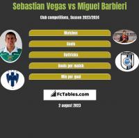 Sebastian Vegas vs Miguel Barbieri h2h player stats