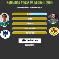 Sebastian Vegas vs Miguel Layun h2h player stats