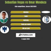 Sebastian Vegas vs Omar Mendoza h2h player stats