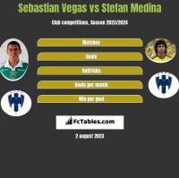 Sebastian Vegas vs Stefan Medina h2h player stats