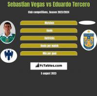 Sebastian Vegas vs Eduardo Tercero h2h player stats