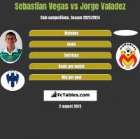 Sebastian Vegas vs Jorge Valadez h2h player stats