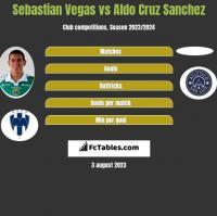 Sebastian Vegas vs Aldo Cruz Sanchez h2h player stats