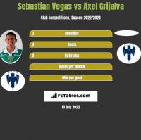 Sebastian Vegas vs Axel Grijalva h2h player stats
