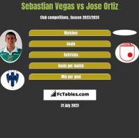 Sebastian Vegas vs Jose Ortiz h2h player stats