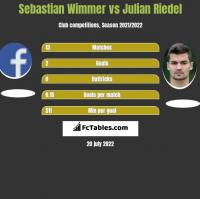 Sebastian Wimmer vs Julian Riedel h2h player stats
