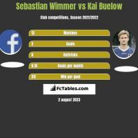 Sebastian Wimmer vs Kai Buelow h2h player stats