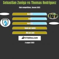 Sebastian Zuniga vs Thomas Rodriguez h2h player stats