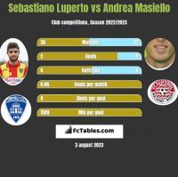 Sebastiano Luperto vs Andrea Masiello h2h player stats