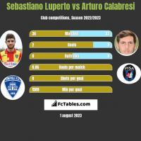 Sebastiano Luperto vs Arturo Calabresi h2h player stats