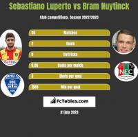 Sebastiano Luperto vs Bram Nuytinck h2h player stats