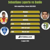 Sebastiano Luperto vs Danilo h2h player stats