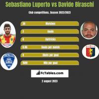 Sebastiano Luperto vs Davide Biraschi h2h player stats