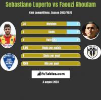 Sebastiano Luperto vs Faouzi Ghoulam h2h player stats