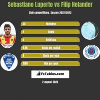 Sebastiano Luperto vs Filip Helander h2h player stats