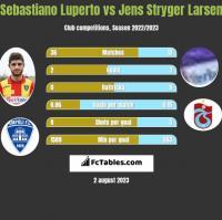 Sebastiano Luperto vs Jens Stryger Larsen h2h player stats