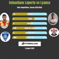 Sebastiano Luperto vs Lyanco h2h player stats