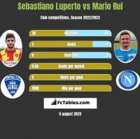 Sebastiano Luperto vs Mario Rui h2h player stats