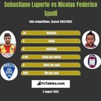 Sebastiano Luperto vs Nicolas Federico Spolli h2h player stats