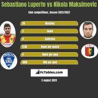 Sebastiano Luperto vs Nikola Maksimovic h2h player stats