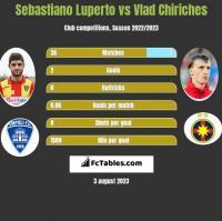 Sebastiano Luperto vs Vlad Chiriches h2h player stats