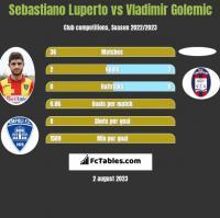 Sebastiano Luperto vs Vladimir Golemic h2h player stats