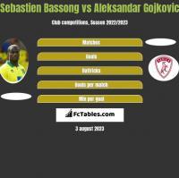 Sebastien Bassong vs Aleksandar Gojkovic h2h player stats