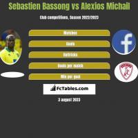 Sebastien Bassong vs Alexios Michail h2h player stats
