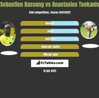 Sebastien Bassong vs Anastasios Tsokanis h2h player stats