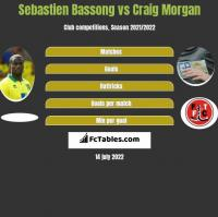 Sebastien Bassong vs Craig Morgan h2h player stats