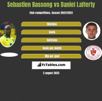 Sebastien Bassong vs Daniel Lafferty h2h player stats