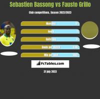Sebastien Bassong vs Fausto Grillo h2h player stats