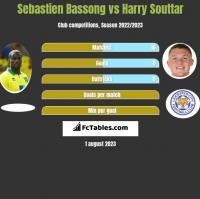 Sebastien Bassong vs Harry Souttar h2h player stats