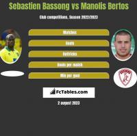 Sebastien Bassong vs Manolis Bertos h2h player stats