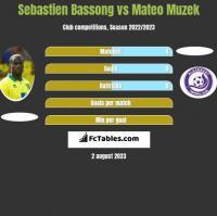 Sebastien Bassong vs Mateo Muzek h2h player stats
