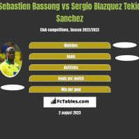 Sebastien Bassong vs Sergio Blazquez Tekio Sanchez h2h player stats
