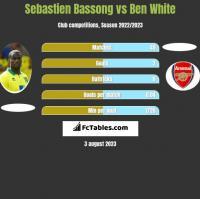Sebastien Bassong vs Ben White h2h player stats