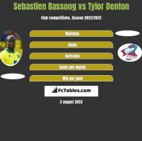 Sebastien Bassong vs Tylor Denton h2h player stats